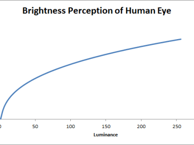 LED brightness perception curve