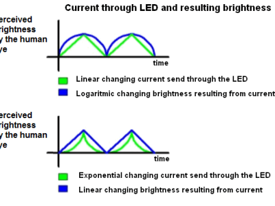 Exponential changing current through LED and resulting brightness perception