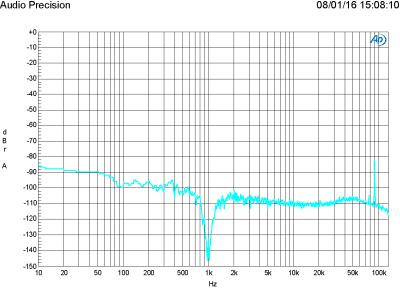 FFT of 1 W in 8  ohm, 1 kHz (THD+N = 0.014 %, bandwidth 22 kHz)