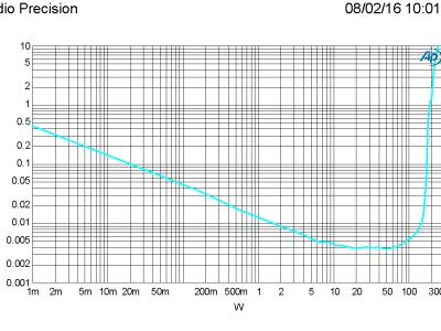 THD+N vs level, 1 kHz, 8 ohm, bandwidth 22 kHz (PSU +/-60 V)