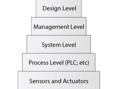 Interface AS : les bases – bus pour l'automatisation industrielle