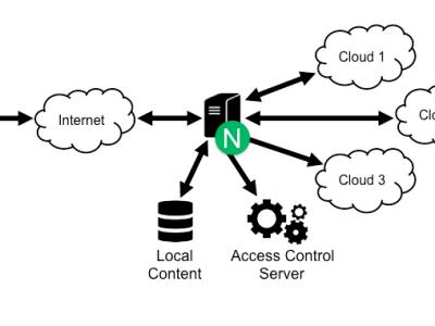 Distributed cloud computing using ESP32 & ESP8266