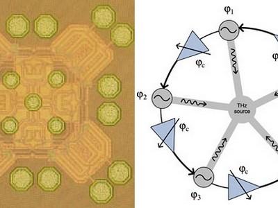 Goedkope CMOS terahertzgenerator