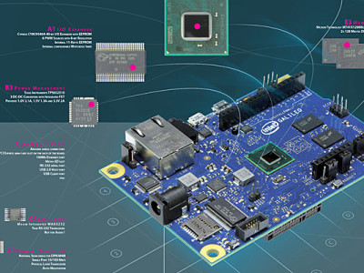 Gratis poster Intel Galileo board