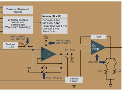 DAC's met geïntegreerde EEPROM behouden hun instellingen bij spanningsuitval