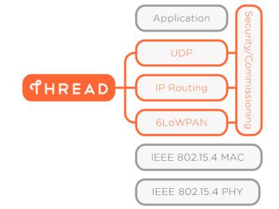 Thread – Internet voor low power-knooppunten