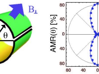 Grafeen-nanorollen voor magnetische detectie