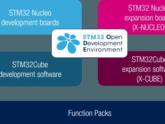 Gratis download: STM32-poster van Mouser Electronics