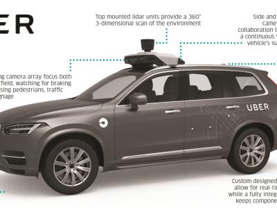 Nvidia + Uber + Volkswagen = AI voor de industrie van zelfrijdende auto's