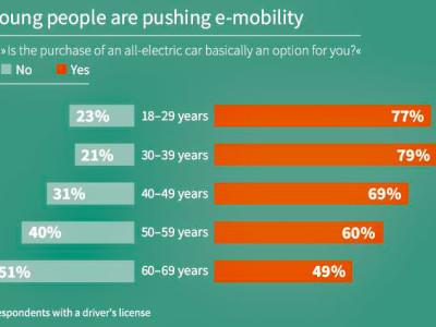 Grote acceptatie van elektrische auto's in Duitsland