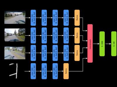 Autonome auto's met alleen GPS en camera's?