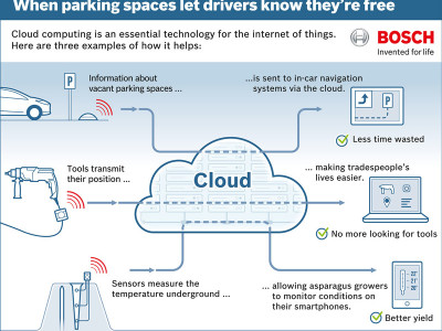 Bosch begint een eigen cloud