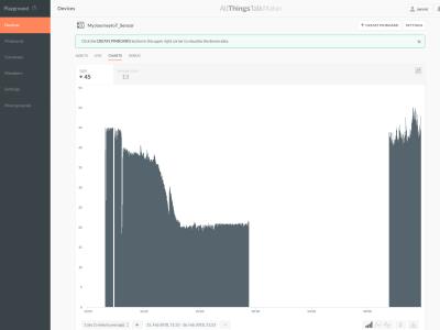 Mijn pad naar het IoT (23): Sensorwaarden naar de cloud met de ESP32-PICO-KIT
