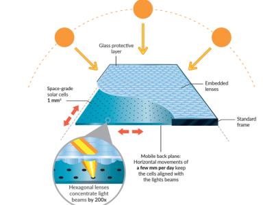 Wereldrecord: zonnecellen met een rendement van 29% tijdens werkelijk gebruik