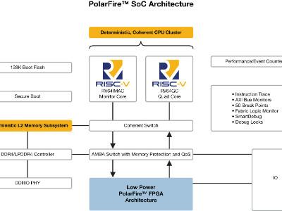 Eerste industriële RISC-V SoC FPGA architectuur brengt real-time naar Linux, geeft ontwerpers de vrijheid te innoveren in laagvermogen, veilige en betrouwbare ontwerpen