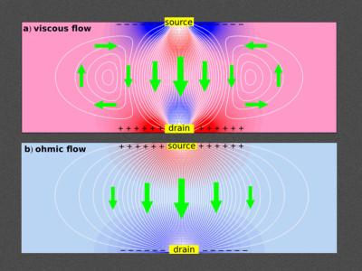 Elektronen wervelen als vloeistof en creëren negatieve weerstand