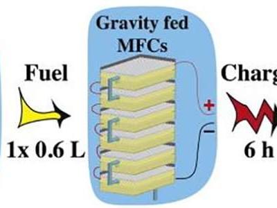 Telefoon opladen: even plassen in de microbial brandstofcel!