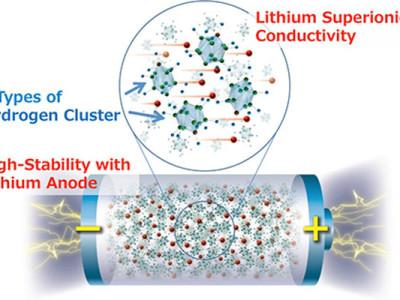 Doorbraak bij vaste-stof lithium-accu's