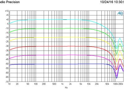 Amplitude vs frequency using the Lundahl LL1935 transformer, 6 gain settings