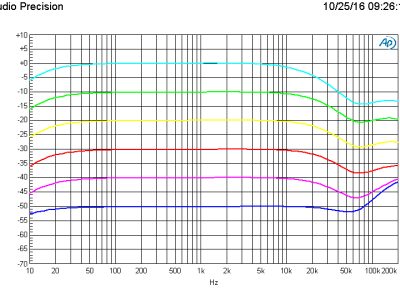 Amplitude vs frequency using the Pikatron UP3095M transformer, 6 gain settings