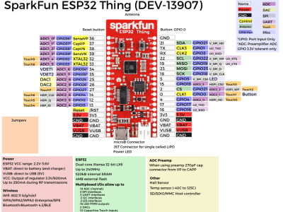 ESP32 pinup diagram