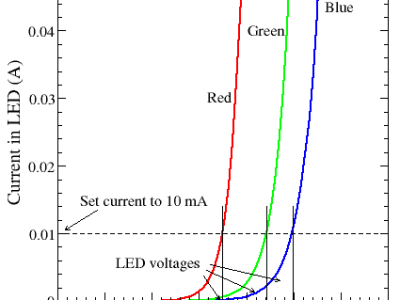 LED voltage/current relation