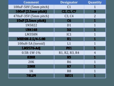 Table-1  Bill of materials