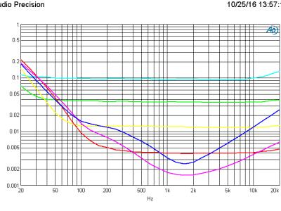 THD+N vs frequency 1 V (B=80kHz) using the Lundahl LL1935 transformer, 6 gain settings