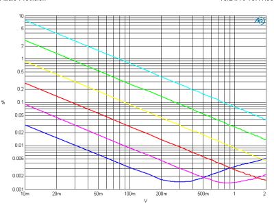 THD+N vs level (B=22kHz) using the Lundahl LL1935 transformer