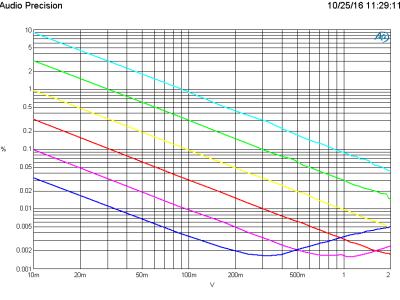 THD+N vs level (B=22kHz) using the Pikatron UP3095M transformer