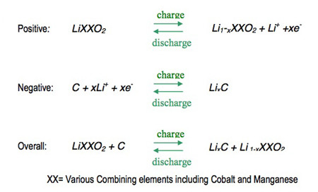 Li-ion charge and discharge reactions