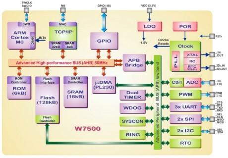 Review - WIZnet WIZwiki-W7500 - page 5 | Elektor Magazine