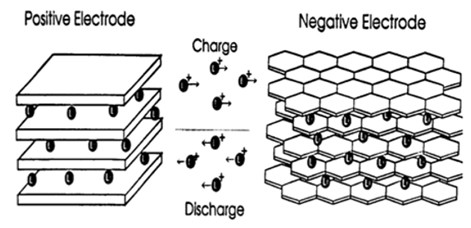 Li-ion battery lithium atoms