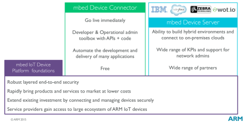 mbed IoT Device Platform overview