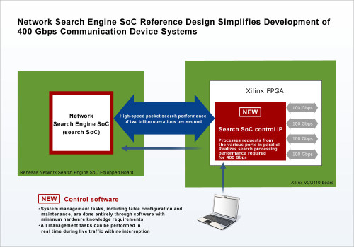 Network Engine SoC Reference Design Realizes Development of