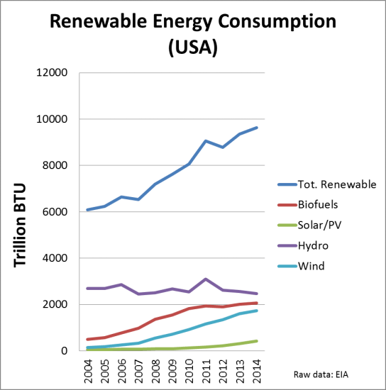 US renewable energy consumption