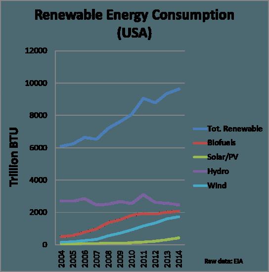US renewable energy consumption