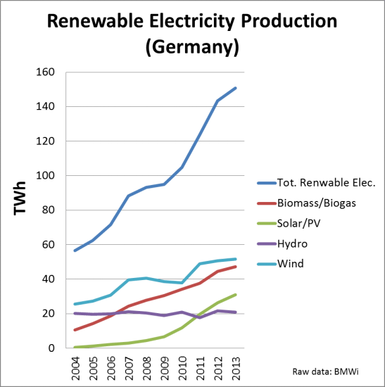 Renewable electricity Germany