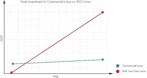 The Business Case for Commercial Embedded Linux | Elektor