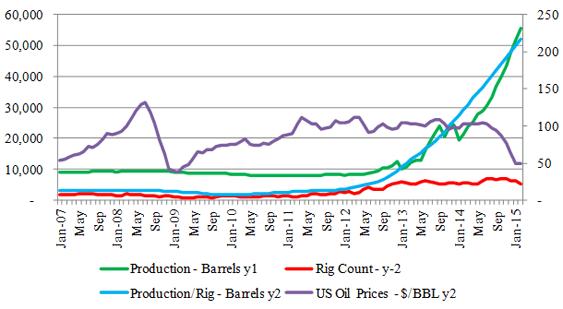 Figure-9 (b): Utica Tight Oil Profile