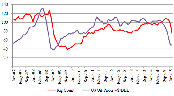 Figure-7 (a): Niobrara - Rig & Price Relationship