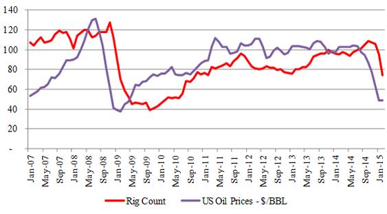 Figure-7 (a): Niobrara - Rig & Price Relationship