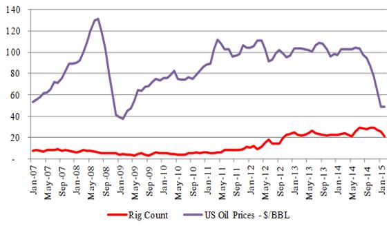 Figure-9 (a): Utica – Rig & Price Relationship