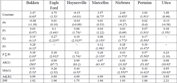 Table-1: Estimated Results US Tight Oil Plays . Note: *, **, ^ represents 99%, 95% and 90% level of confidence.