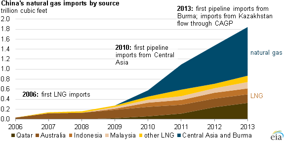 chart2-China's Natural gas imports by source