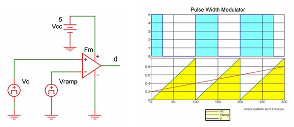 Image of Texas Instruments PWM generator for switching-voltage regulator