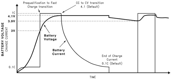Li-ion charging profile
