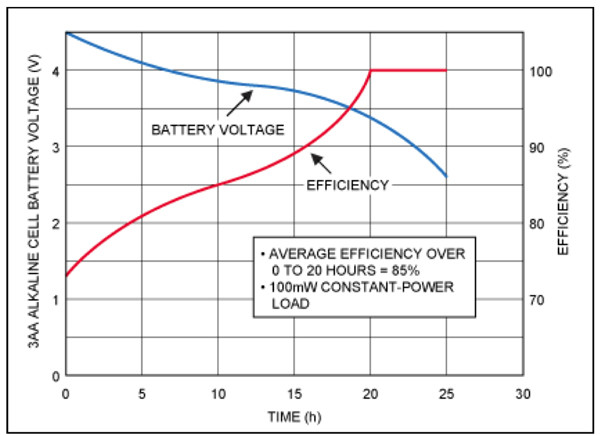 Linear regulator efficiency vs. battery voltage