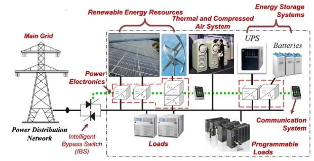 Microgrid_schemetic