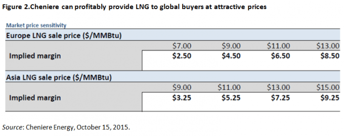 LNG prices